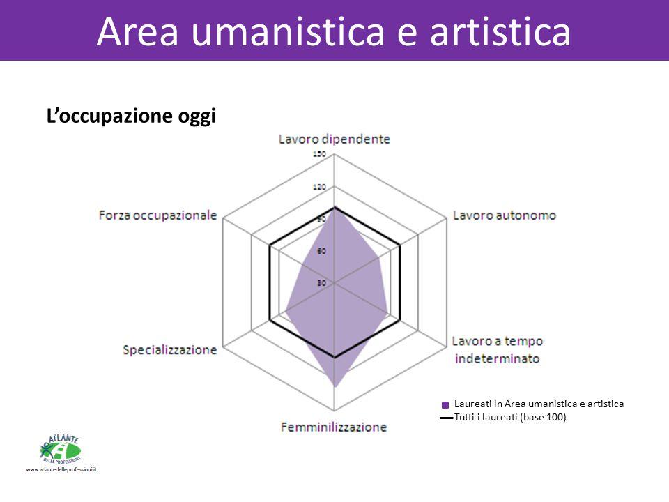 Area umanistica e artistica