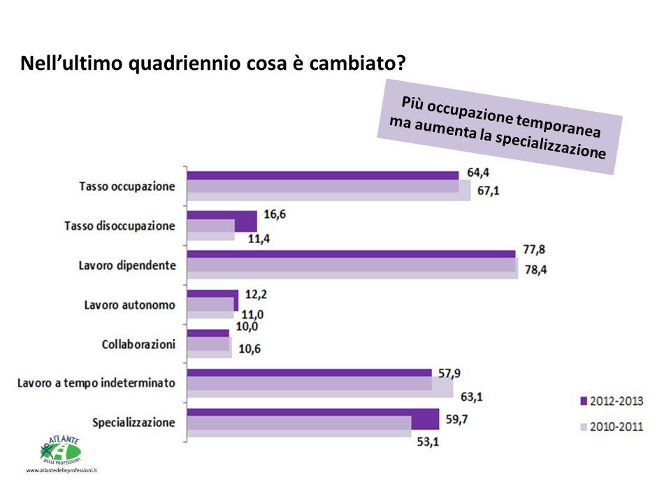 Più occupazione temporanea ma aumenta la specializzazione