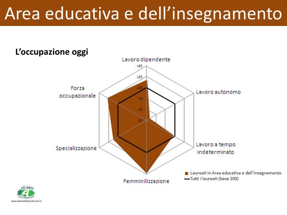 Area educativa e dell'insegnamento