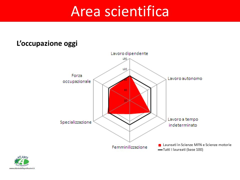 Area scientifica L'occupazione oggi