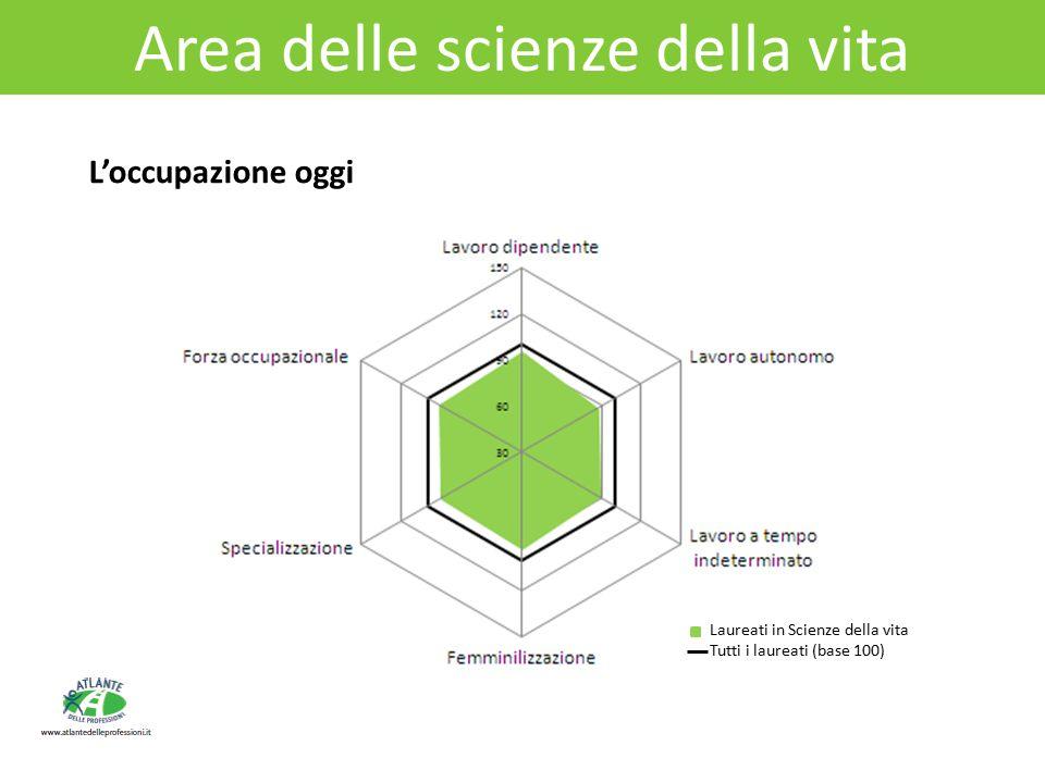Area delle scienze della vita