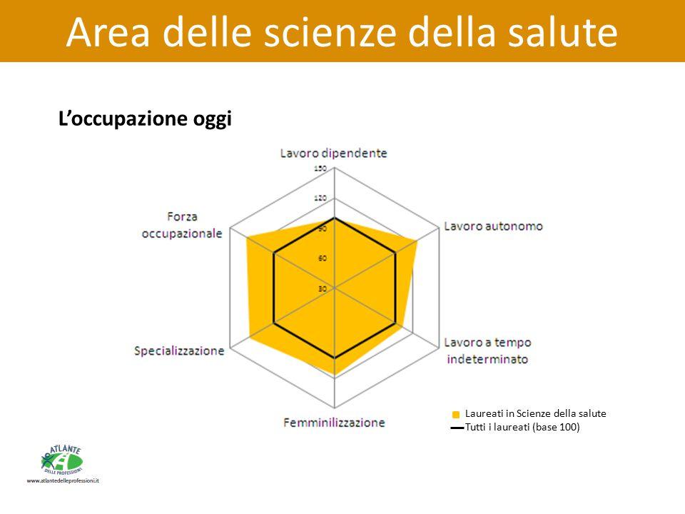Area delle scienze della salute