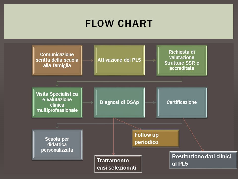 Flow Chart Follow up periodico Restituzione dati clinici al PLS