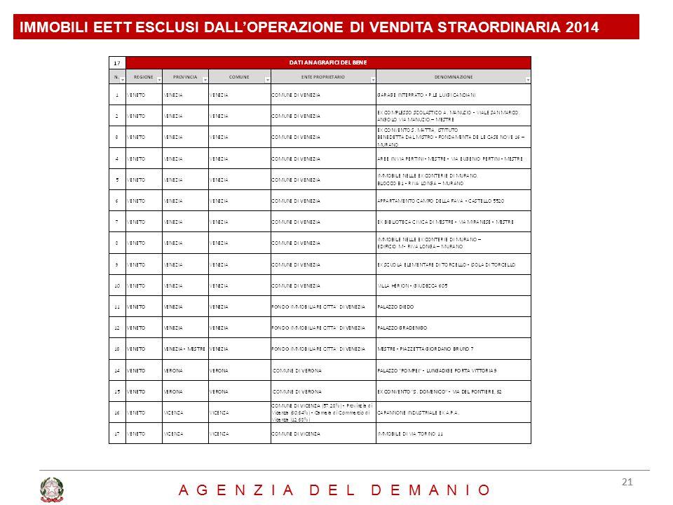 IMMOBILI EETT ESCLUSI DALL'OPERAZIONE DI VENDITA STRAORDINARIA 2014