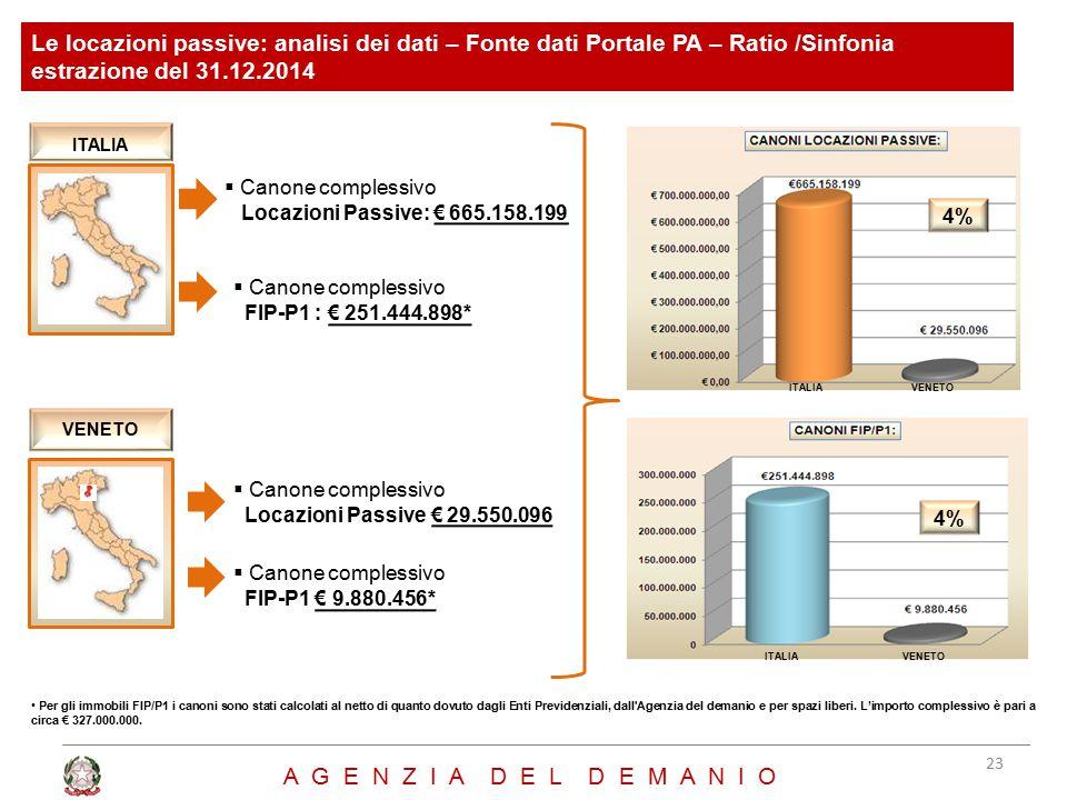 Le locazioni passive: analisi dei dati – Fonte dati Portale PA – Ratio /Sinfonia estrazione del 31.12.2014