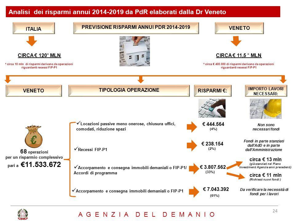Analisi dei risparmi annui 2014-2019 da PdR elaborati dalla Dr Veneto
