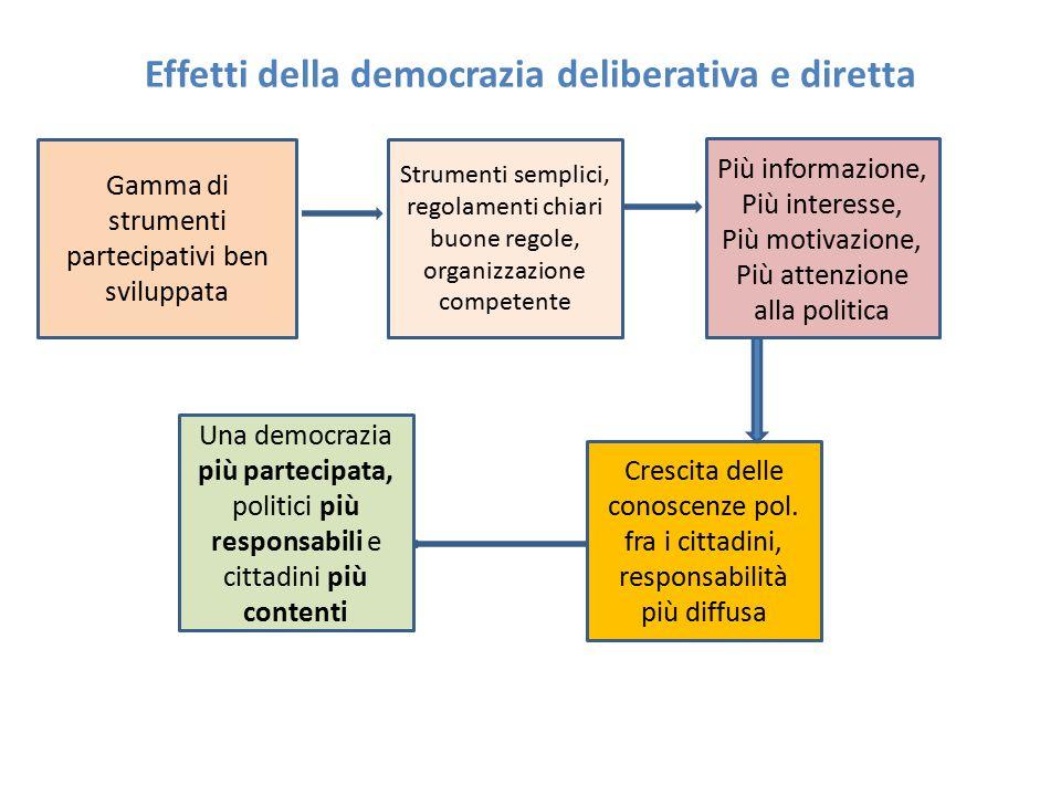 Effetti della democrazia deliberativa e diretta