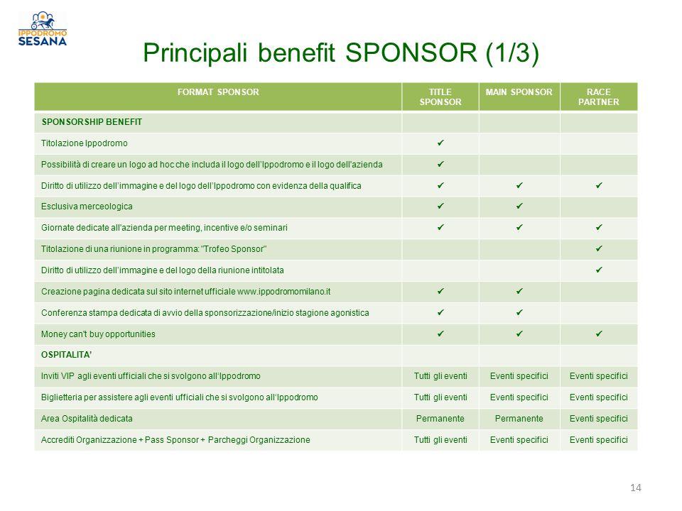 Principali benefit SPONSOR (1/3)