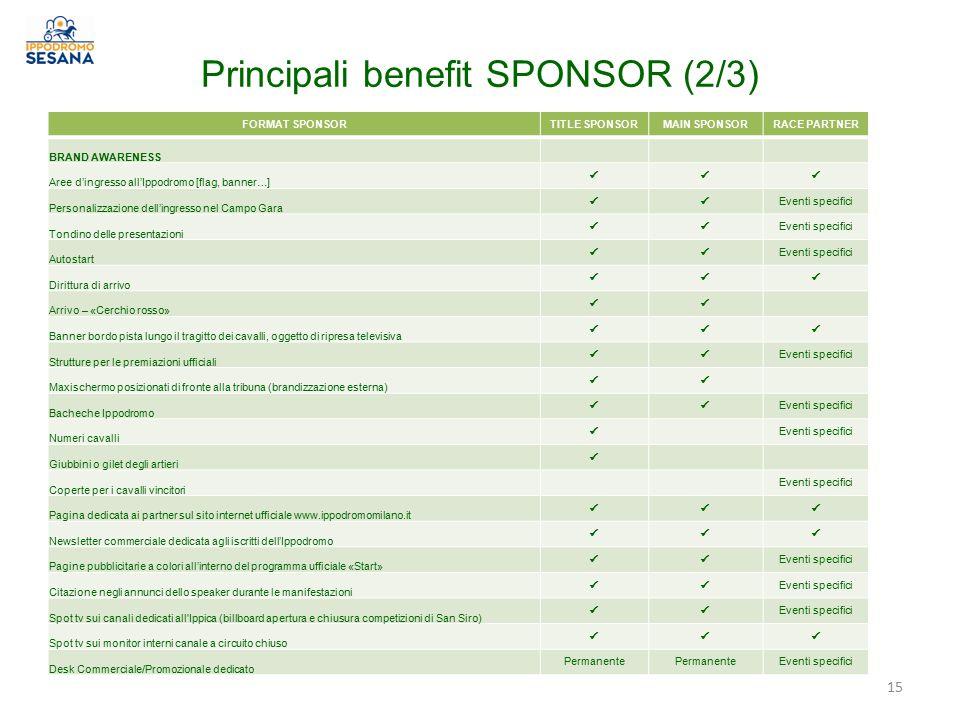 Principali benefit SPONSOR (2/3)