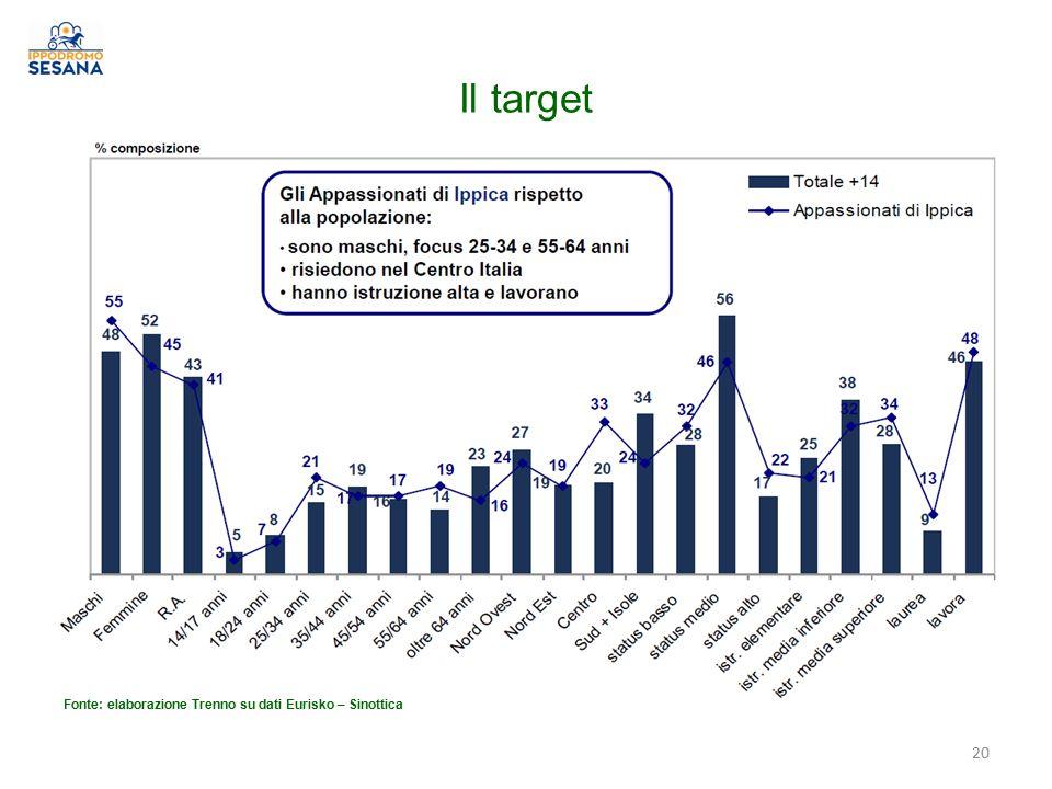 Il target Fonte: elaborazione Trenno su dati Eurisko – Sinottica
