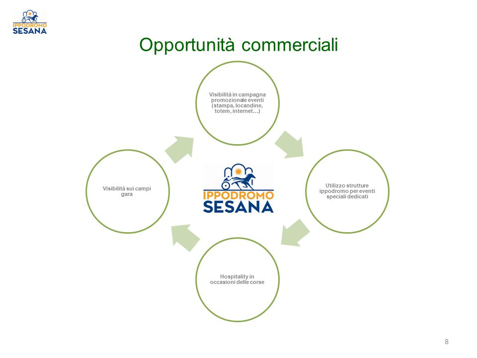 Opportunità commerciali