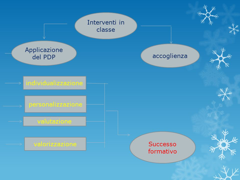 Interventi in classe Applicazione del PDP. accoglienza. individualizzazione. personalizzazione. valutazione.