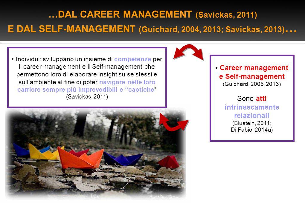 …DAL CAREER MANAGEMENT (Savickas, 2011)
