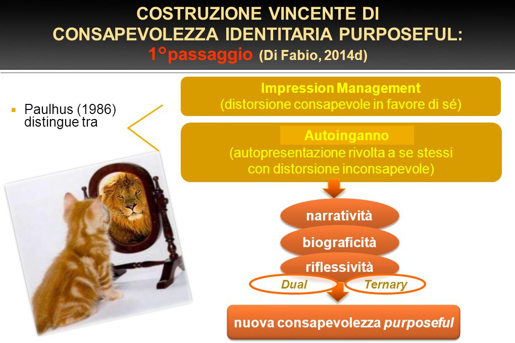 COSTRUZIONE VINCENTE DI CONSAPEVOLEZZA IDENTITARIA PURPOSEFUL: