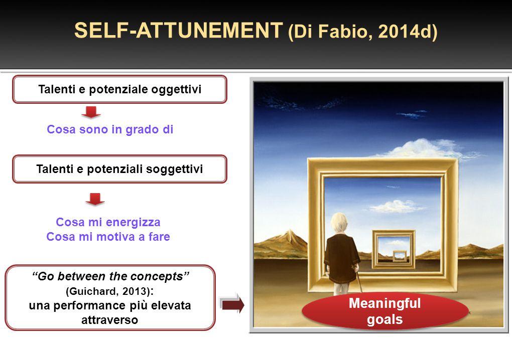 SELF-ATTUNEMENT (Di Fabio, 2014d)