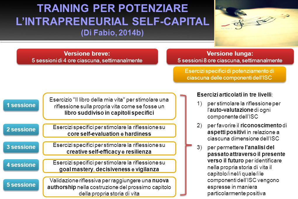 TRAINING PER POTENZIARE L'INTRAPRENEURIAL SELF-CAPITAL