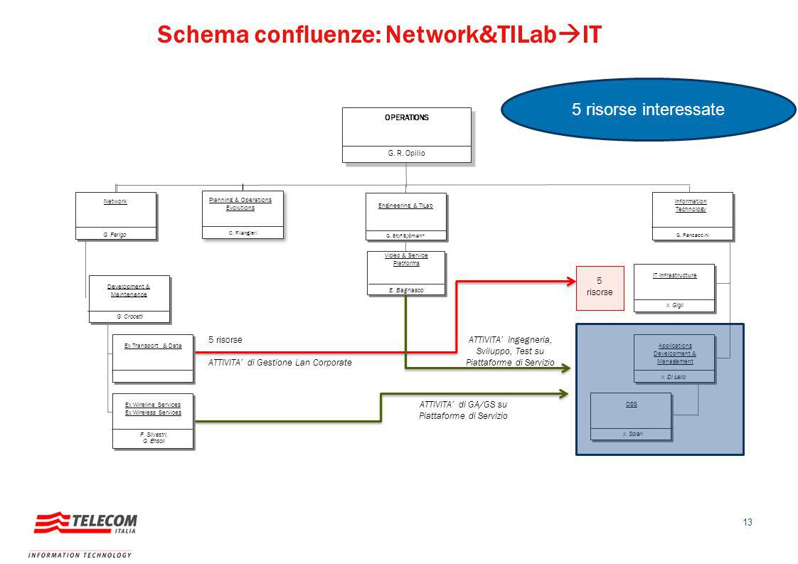 Schema confluenze: Network&TILabIT