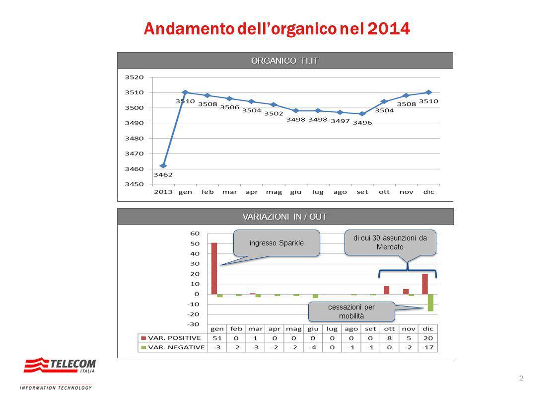 Andamento dell'organico nel 2014