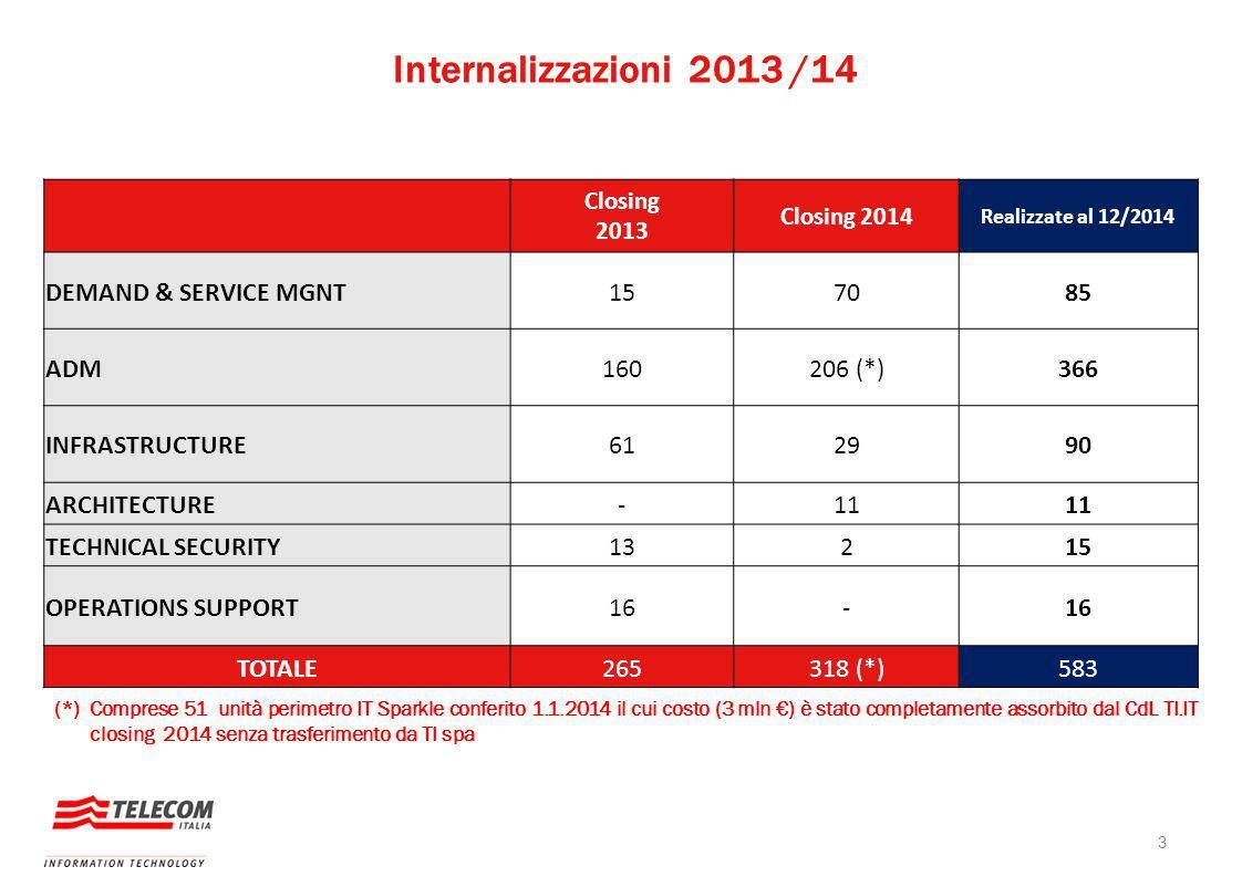 Internalizzazioni 2013 /14 DEMAND & SERVICE MGNT 15 70 85 ADM 160