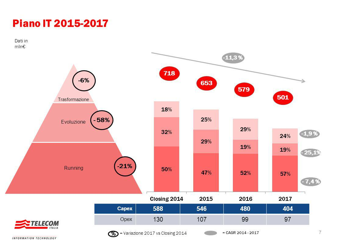 Piano IT 2015-2017 Dati in mln€ -11,3 % Macro Direttrici. Trasformazione. Evoluzione. Running.