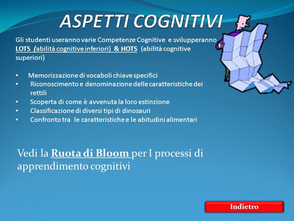 Vedi la Ruota di Bloom per I processi di apprendimento cognitivi