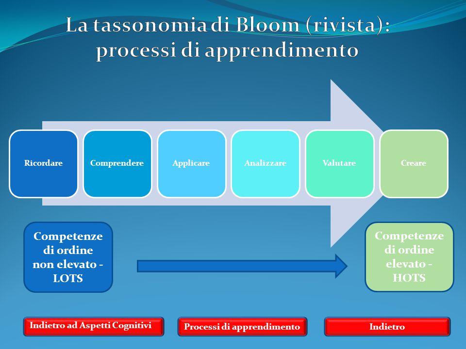 La tassonomia di Bloom (rivista): processi di apprendimento