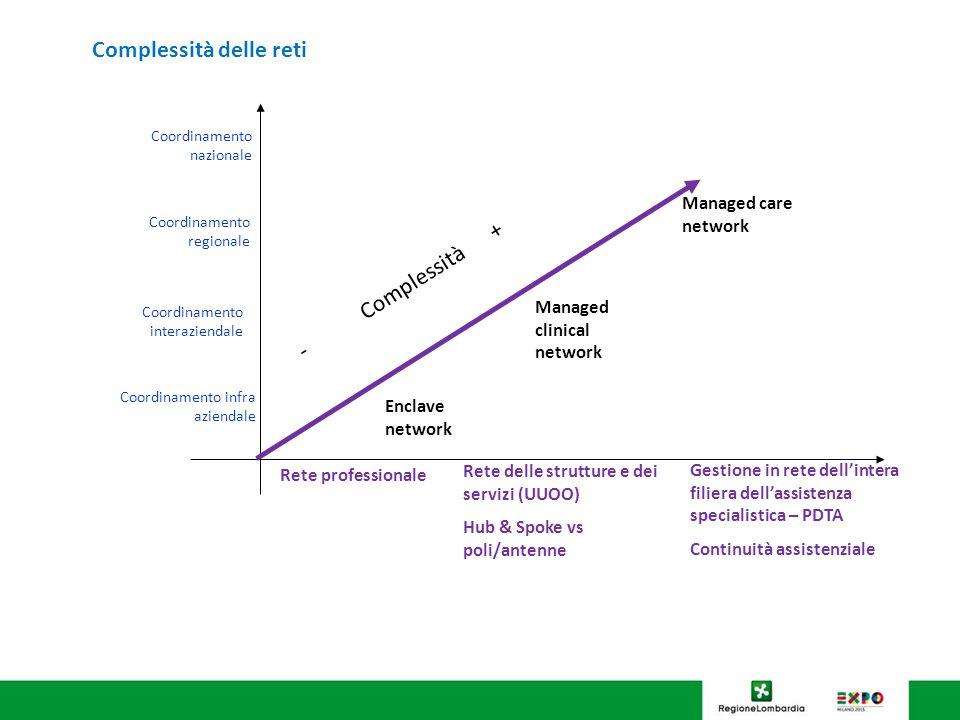 Complessità delle reti