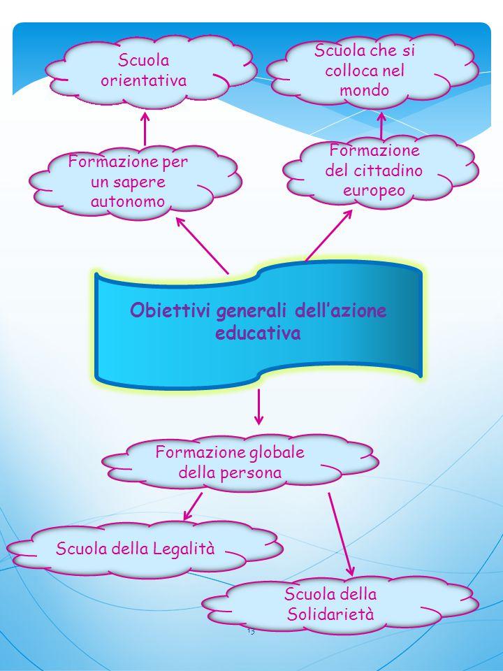 Obiettivi generali dell'azione educativa