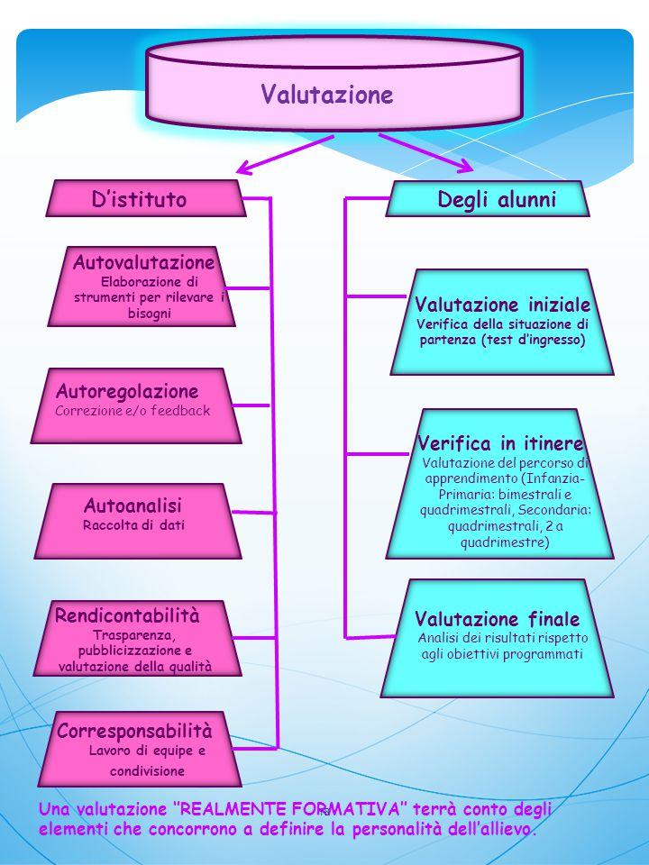 Valutazione D'istituto Degli alunni Autovalutazione