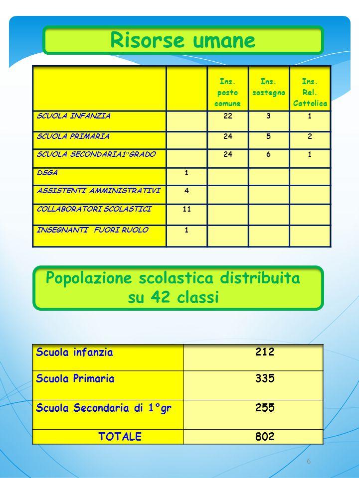 Popolazione scolastica distribuita su 42 classi