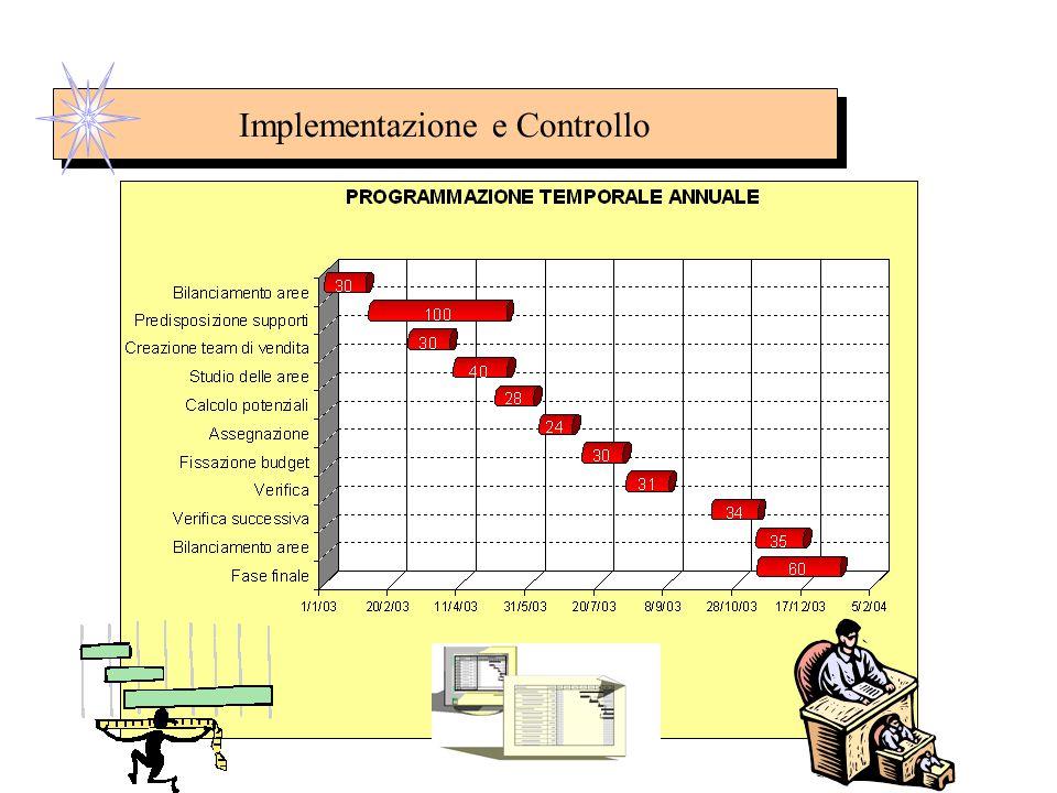 Implementazione e Controllo