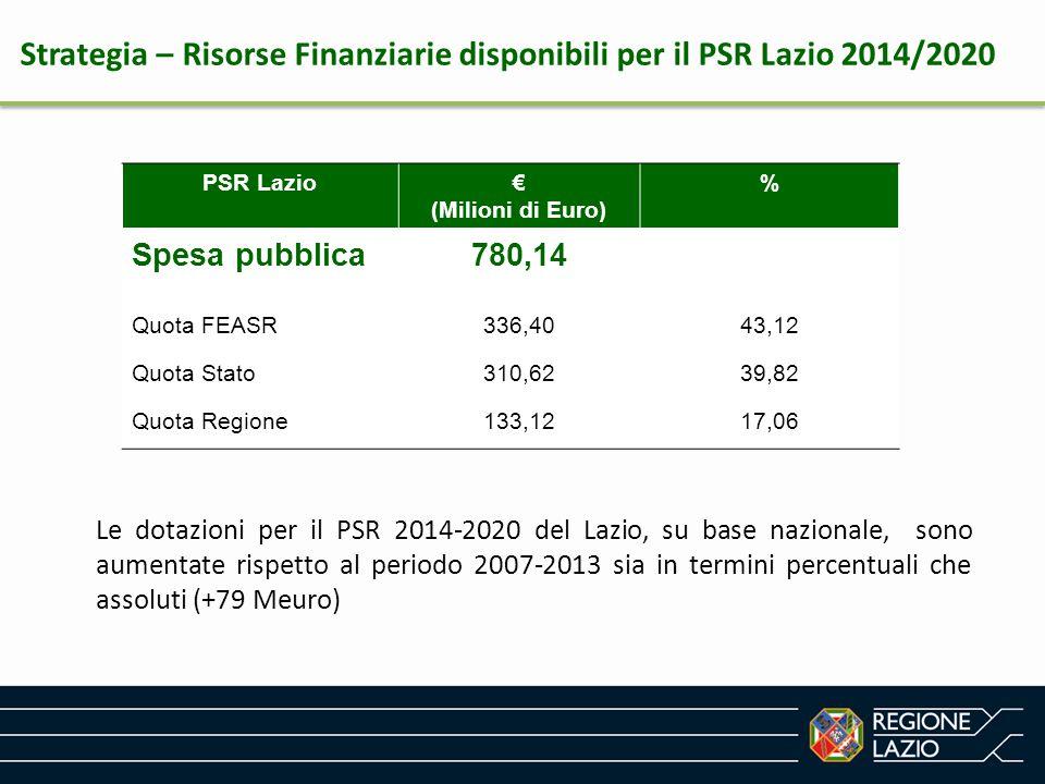 Strategia – Risorse Finanziarie disponibili per il PSR Lazio 2014/2020