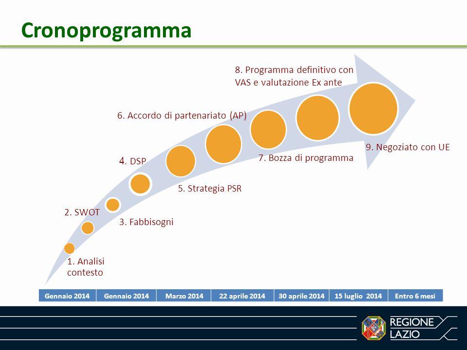 Cronoprogramma 8. Programma definitivo con VAS e valutazione Ex ante