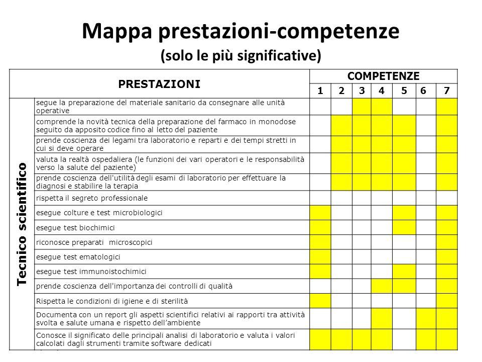 Mappa prestazioni-competenze (solo le più significative)