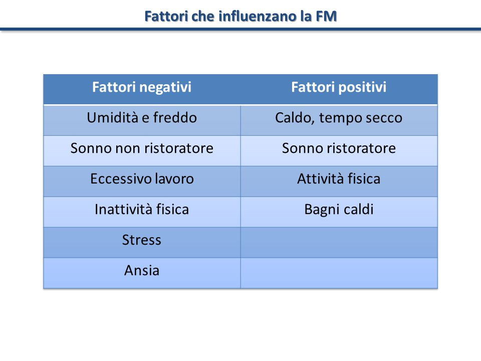 Fattori che influenzano la FM