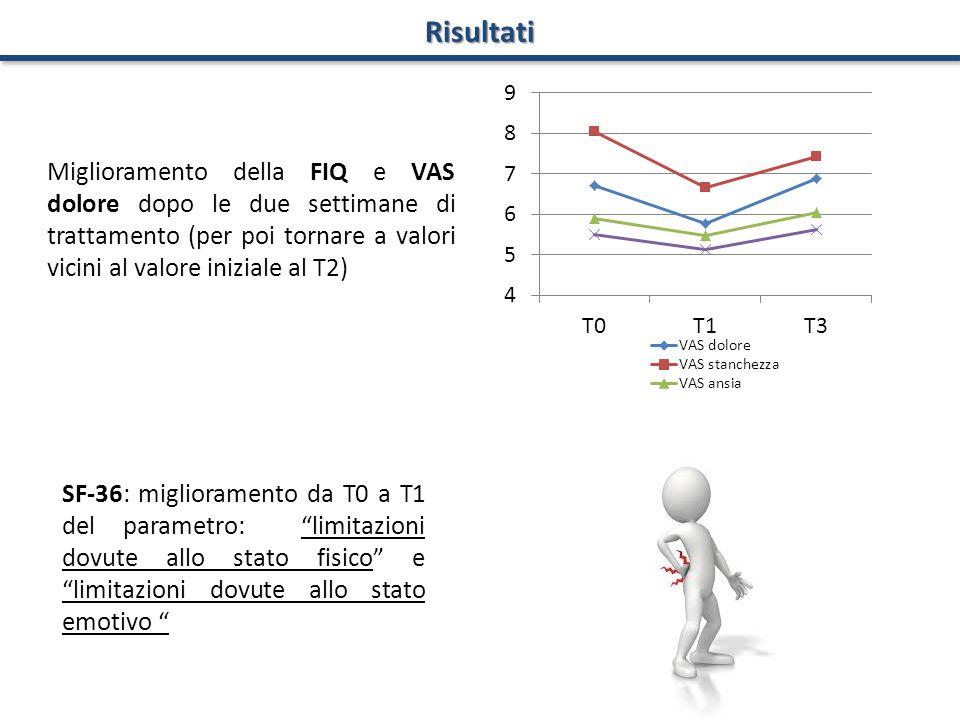 Risultati Miglioramento della FIQ e VAS dolore dopo le due settimane di trattamento (per poi tornare a valori vicini al valore iniziale al T2)