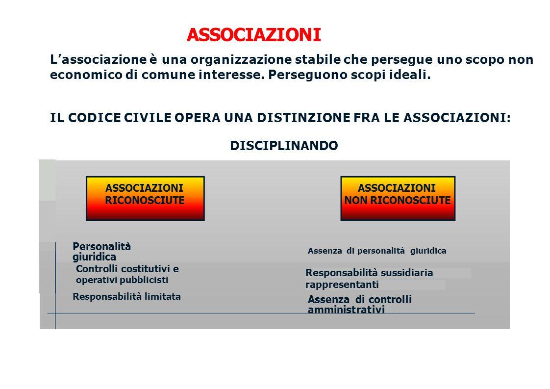 ASSOCIAZIONI L'associazione è una organizzazione stabile che persegue uno scopo non economico di comune interesse. Perseguono scopi ideali.