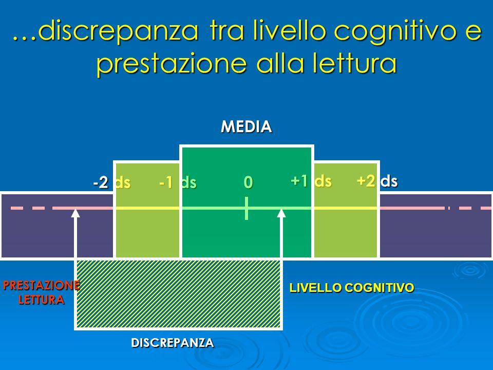 …discrepanza tra livello cognitivo e prestazione alla lettura