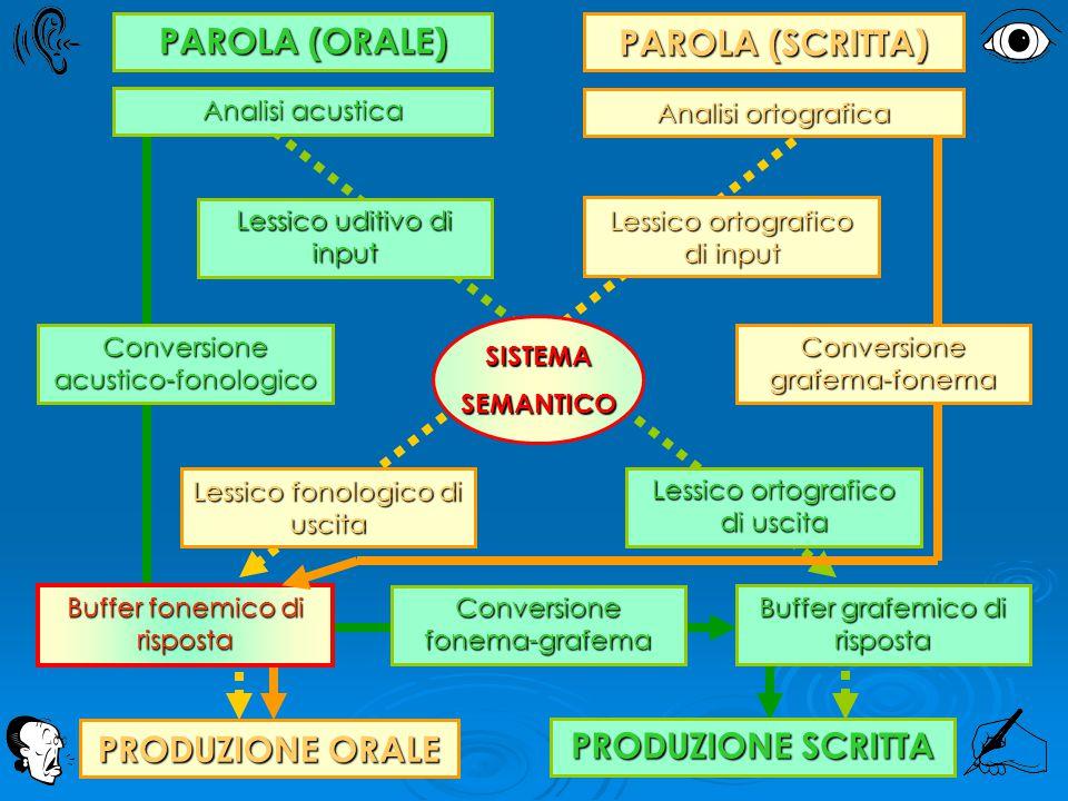 PAROLA (ORALE) PAROLA (SCRITTA) PRODUZIONE ORALE PRODUZIONE SCRITTA