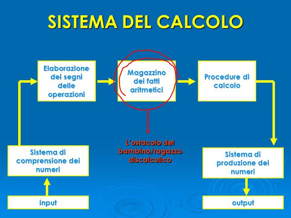 SISTEMA DEL CALCOLO Elaborazione dei segni delle operazioni