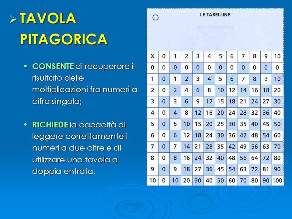 TAVOLA PITAGORICA CONSENTE di recuperare il risultato delle moltiplicazioni fra numeri a cifra singola;