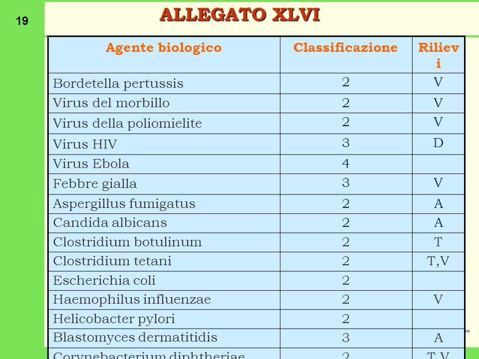 ALLEGATO XLVI Agente biologico Classificazione Rilievi