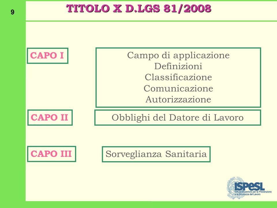TITOLO X D.LGS 81/2008 CAPO I Campo di applicazione Definizioni