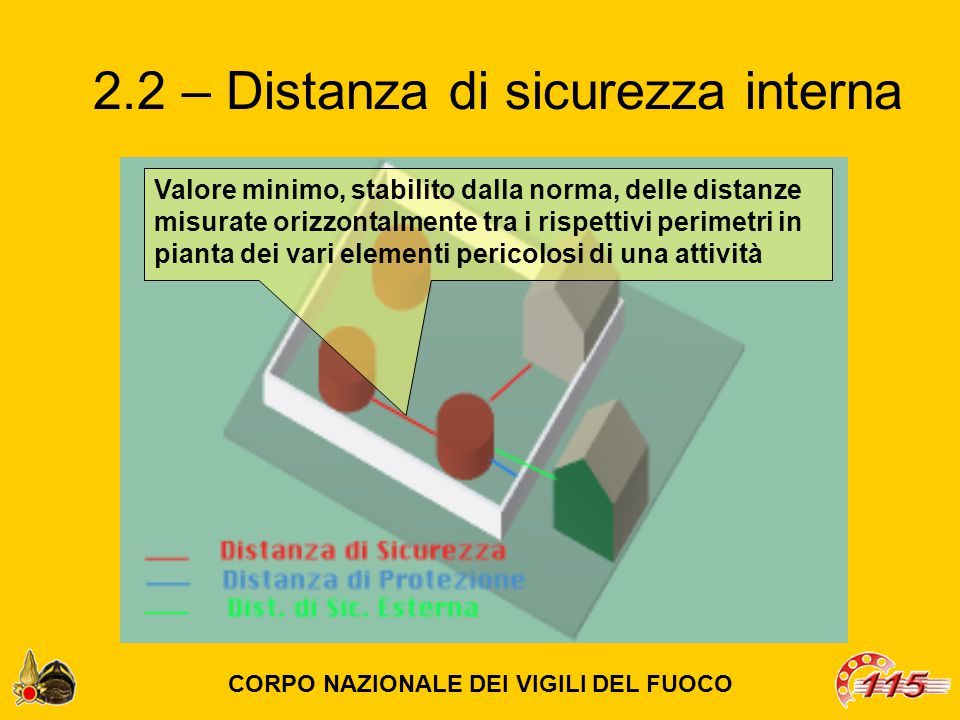 2.2 – Distanza di sicurezza interna