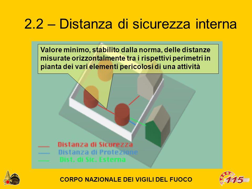 2.2 – Distanza di sicurezza interna