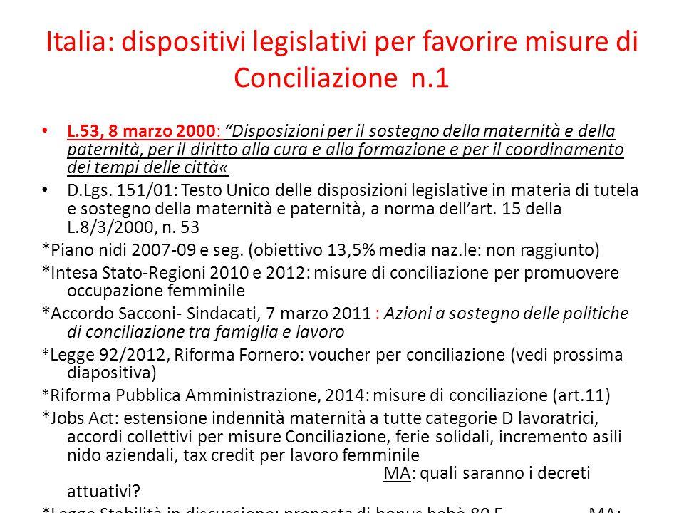 Italia: dispositivi legislativi per favorire misure di Conciliazione n