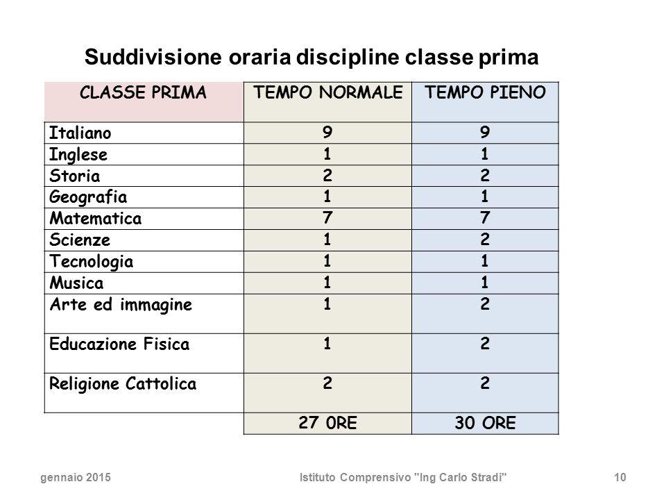 Suddivisione oraria discipline classe prima