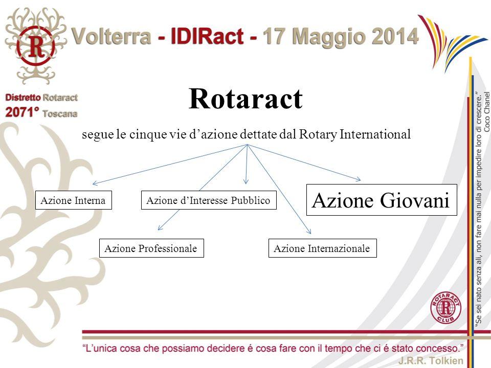 Rotaract Azione Giovani