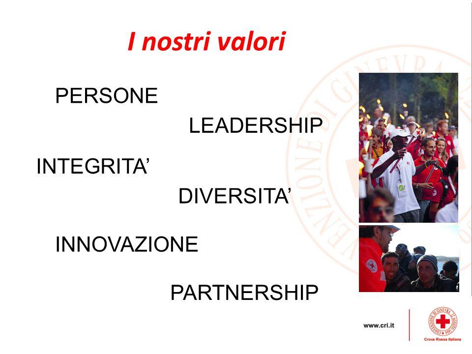 I nostri valori PERSONE LEADERSHIP INTEGRITA' DIVERSITA' INNOVAZIONE