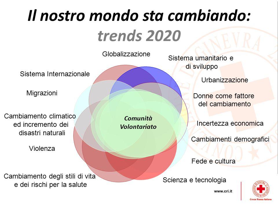 Il nostro mondo sta cambiando: trends 2020
